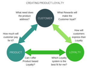 Product Loyalty