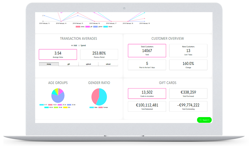 LoyLap Analytics Dashboard